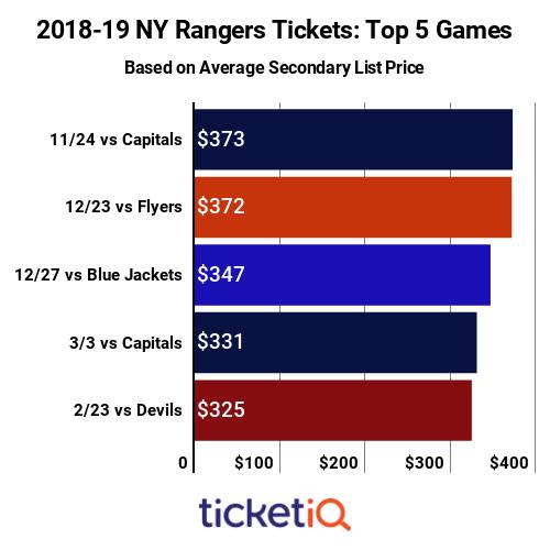Top 5  New York Rangers Games 2018-19