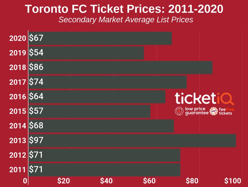 toronto-fc-ticket-prices-2