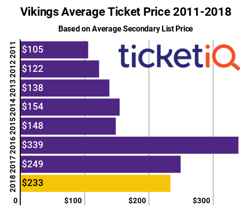 Vikings Tickets 2011-2018