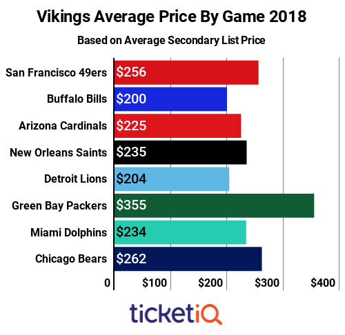 vikings-price-by-game