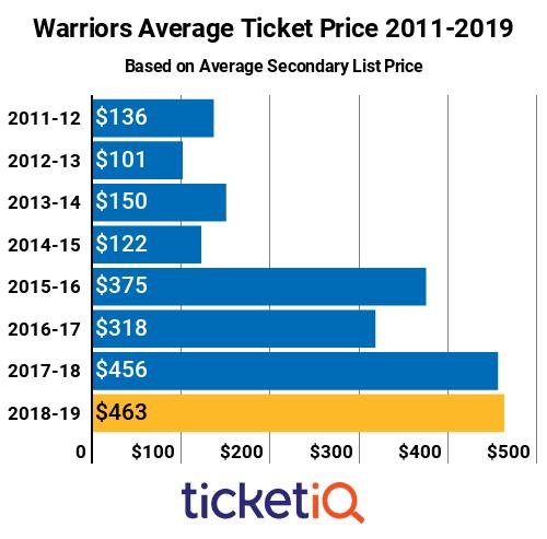 Warriors Tickets 2011-2019