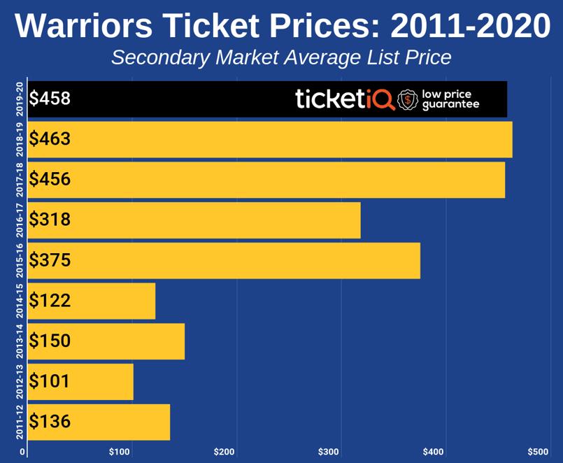 warriors-2011-2020-2
