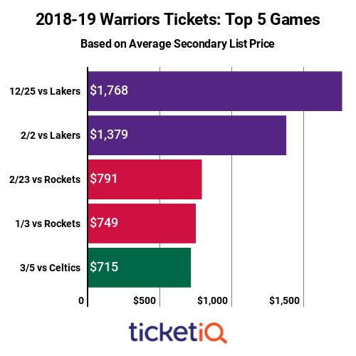 warriors-games-2018-19