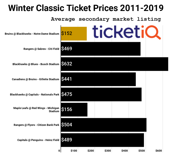 2019 Winter Classic Tickets