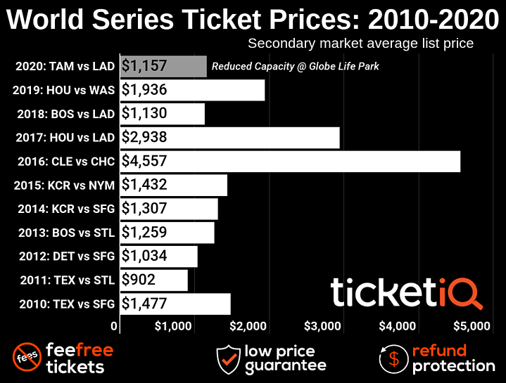 world-series-2010-2020-4