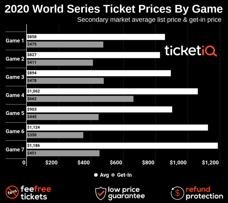 world-series-2020