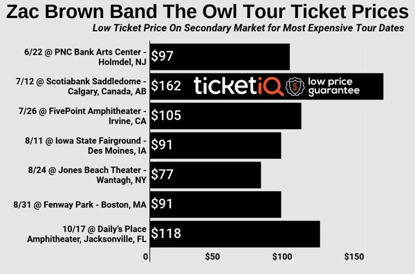zac-brown-band-the-owl-tour