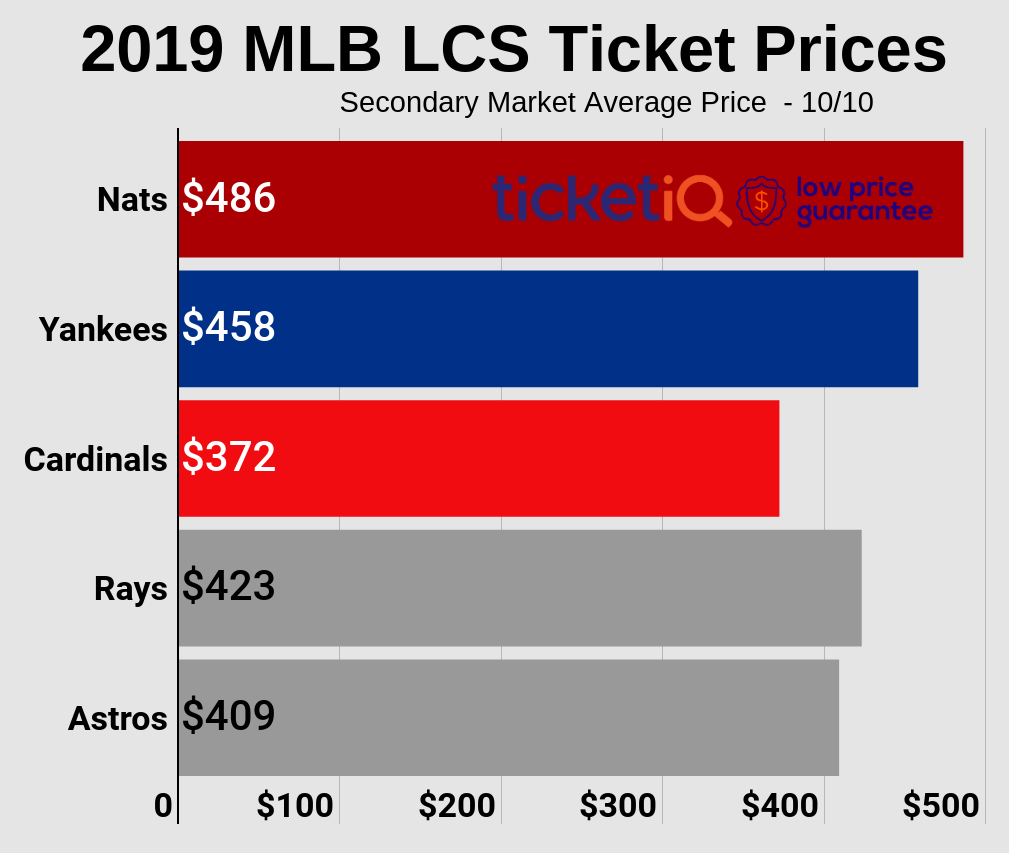 Where To Find Cheapest 2019 Mlb Playoff Tickets