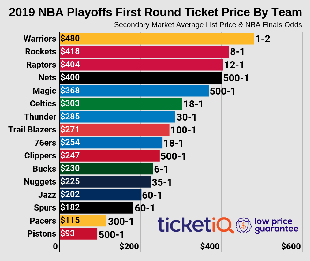 7dada2683d11 How To Find Cheapest Tickets For 2019 NBA Playoffs - Conference Finals