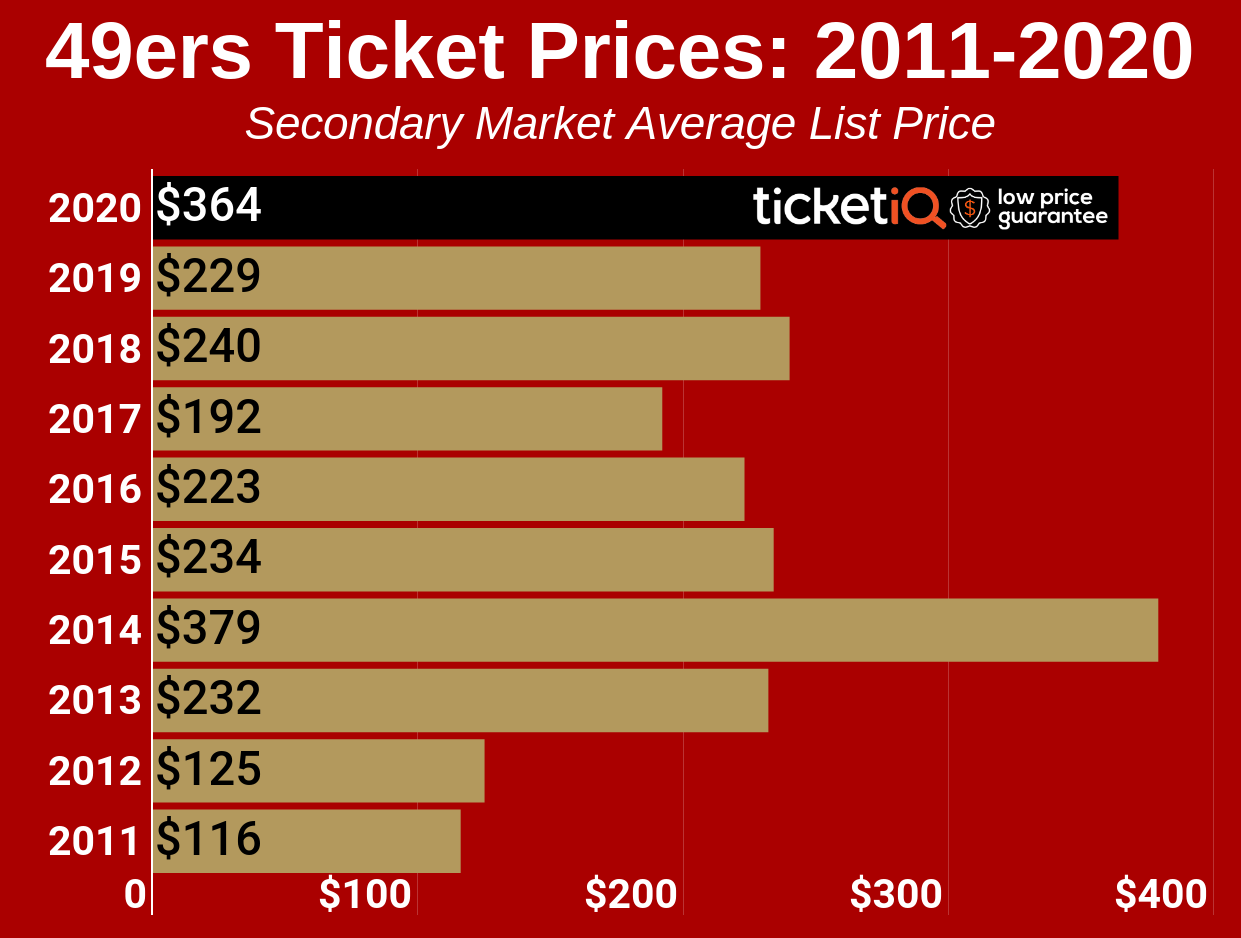 How To Find The Cheapest San Francisco 49ers Tickets + Face Value Options