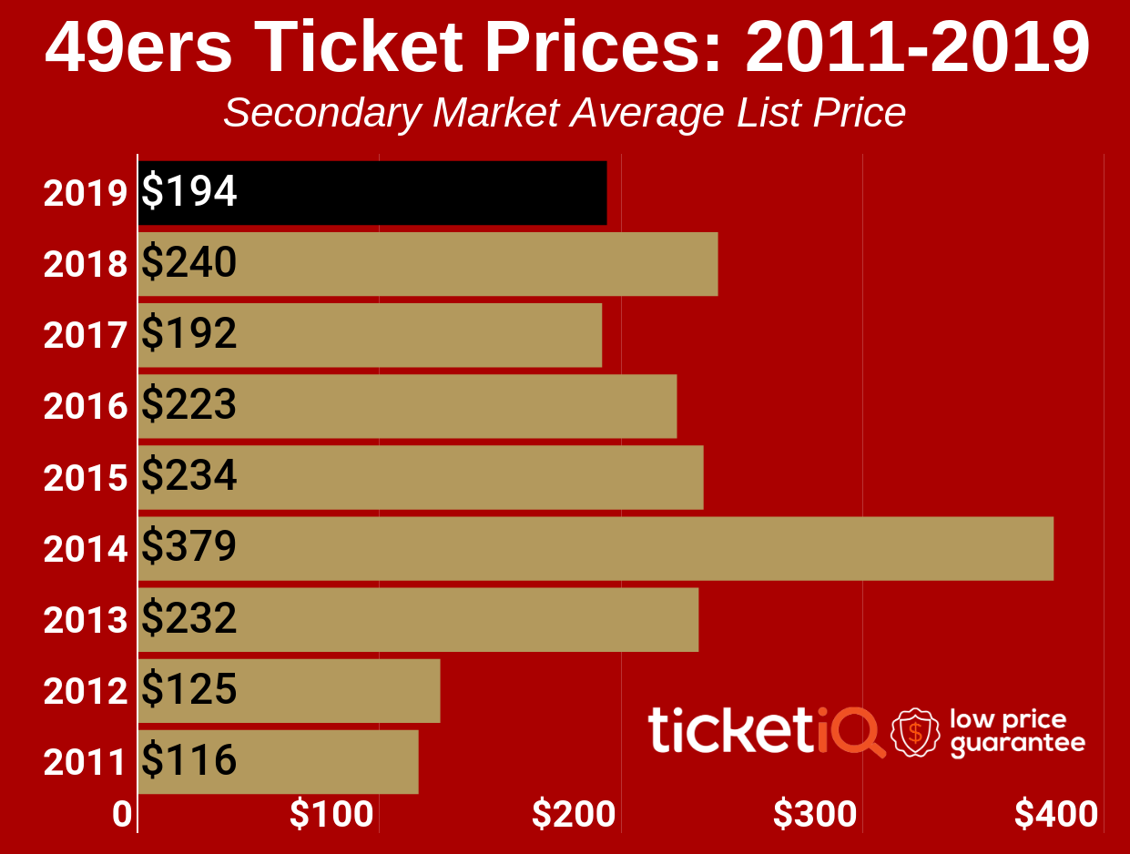 ab1a5bb6 How To Find The Cheapest San Francisco 49ers Tickets + Face Value ...