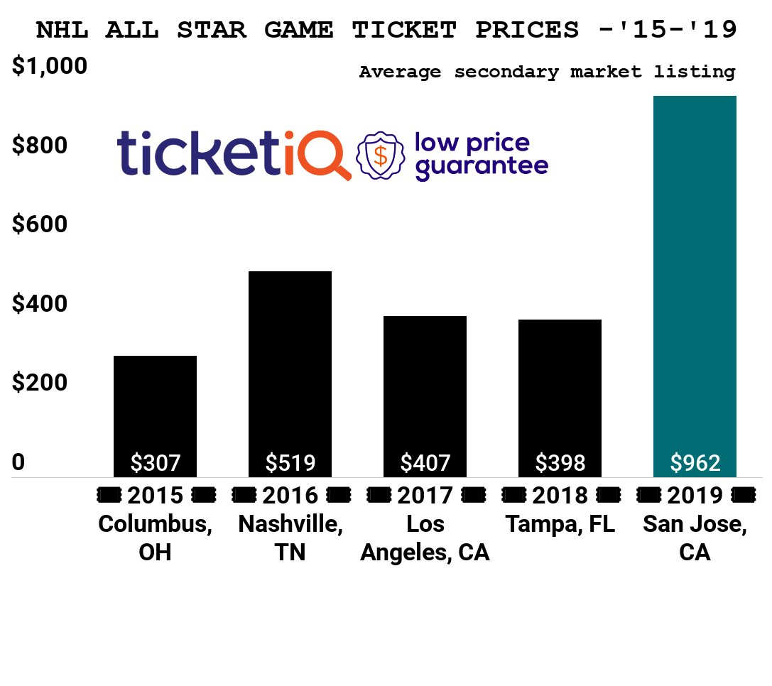 2019 Nhl All Star Game Tickets In San Jose Are The Most