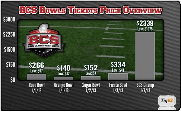 BCS Bowls Tickets