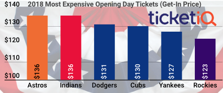 Astros Opening Day Tickets Are Second Highest This Decade