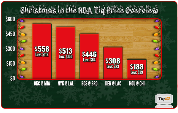 NBA Christmas Day tickets