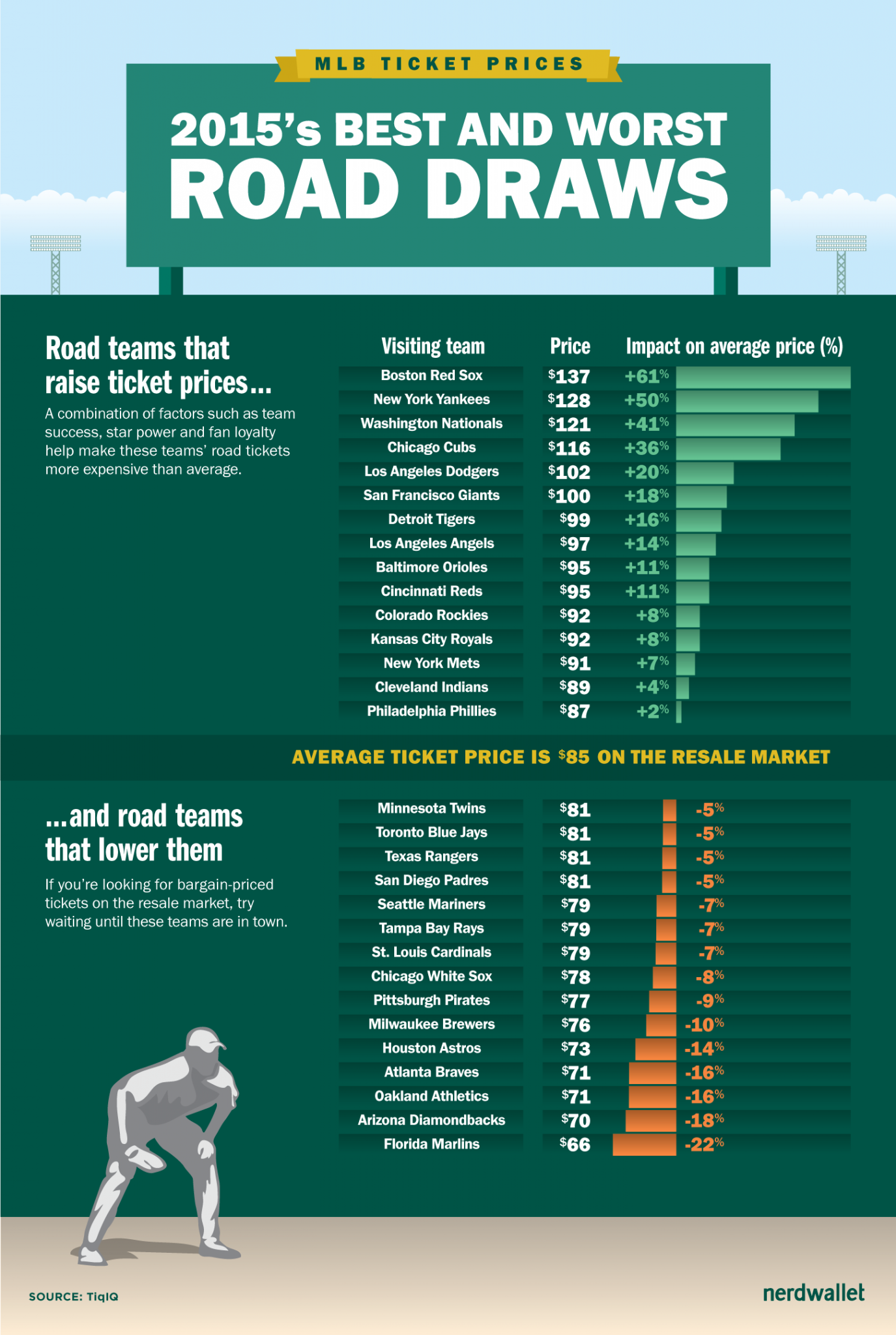 MLB Ticket Prices: Best and Worst Road Draws of 2015