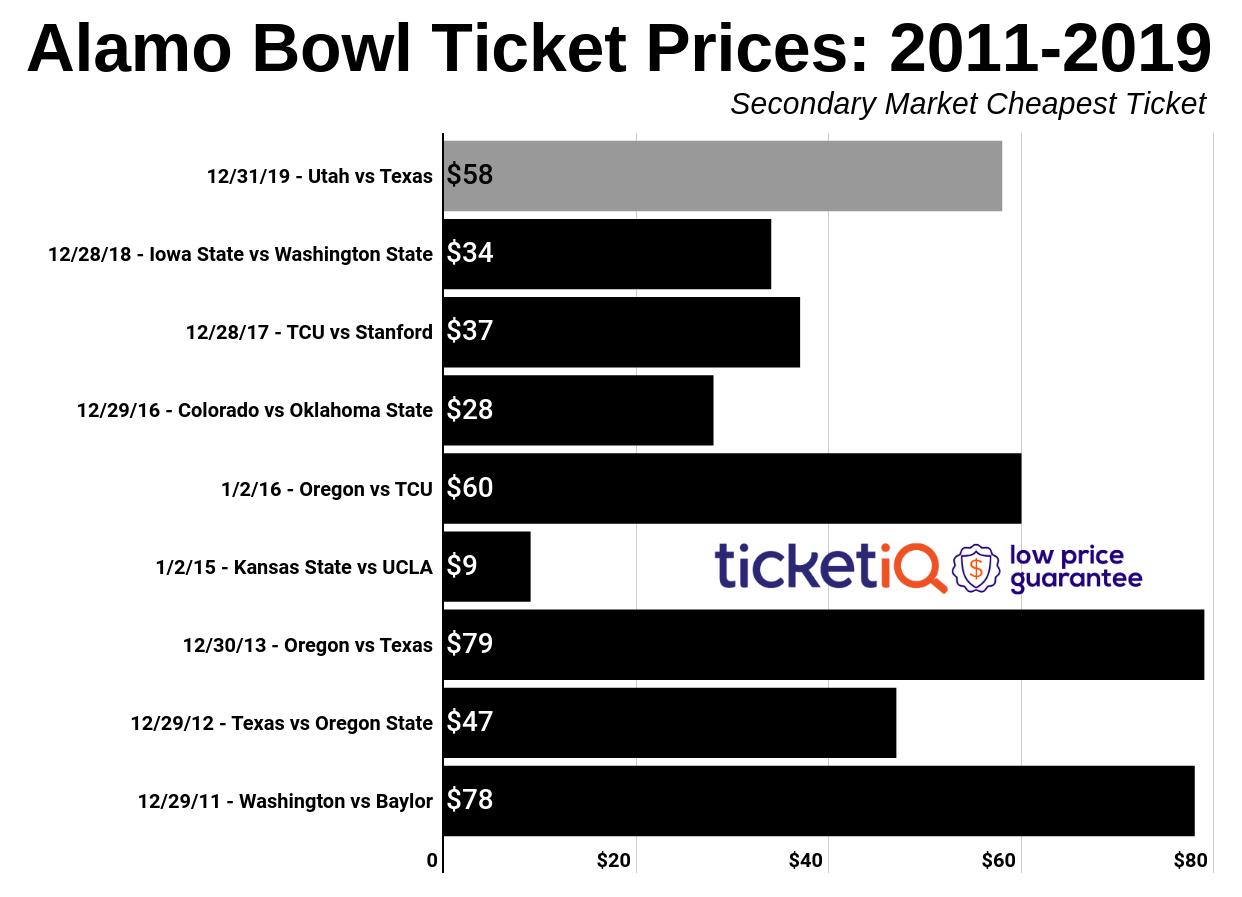 alamo-bowl-2010-2019