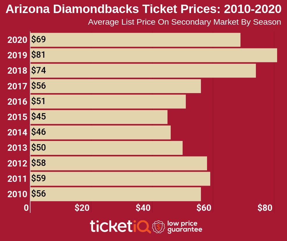 How To Find The Cheapest Arizona Diamondbacks Tickets + Face Value Options
