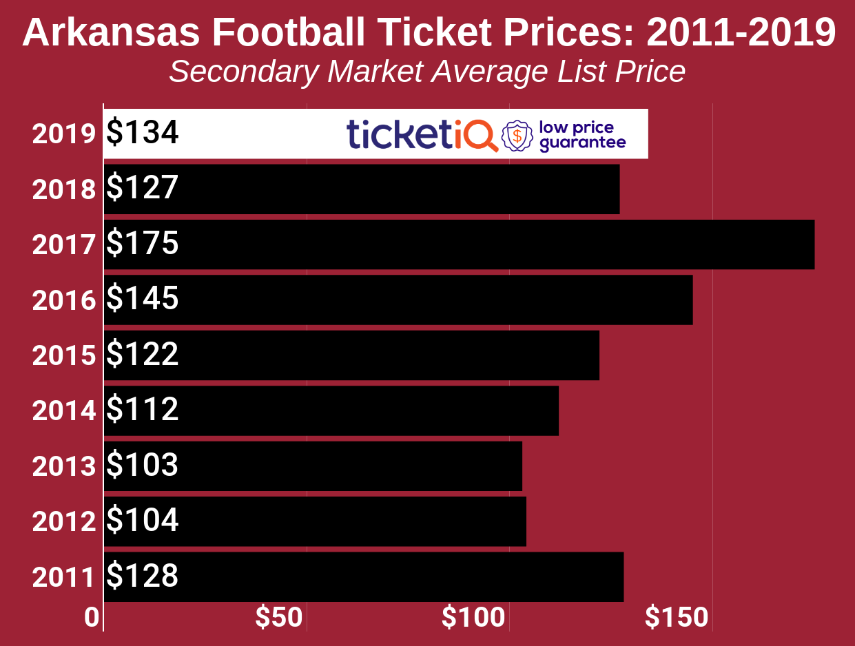 How To Find The Cheapest Arkansas Football Tickets + Face Value Options