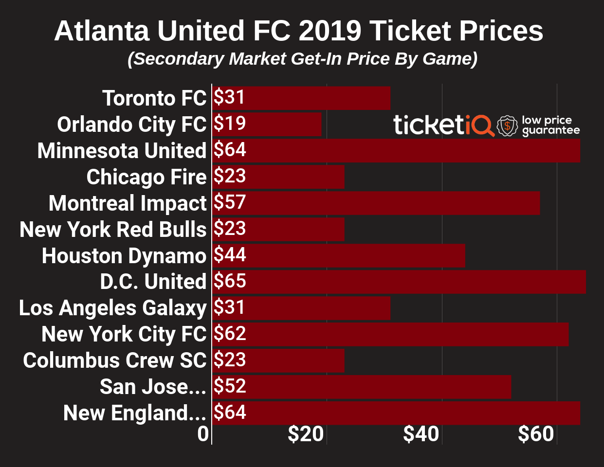 Where to Find Cheapest Atlanta United FC Ticket Prices For