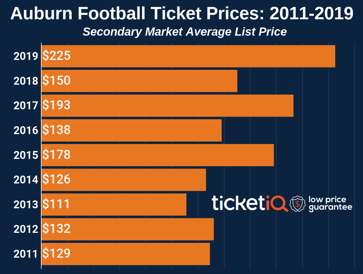 How To Find The Cheapest Auburn Football Tickets + Face Value Options