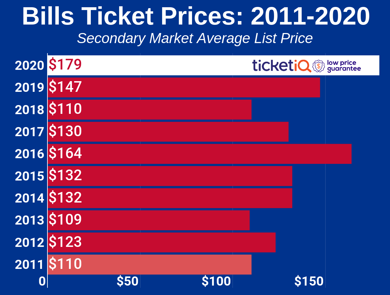How To Find The Cheapest Buffalo Bills Playoff Tickets