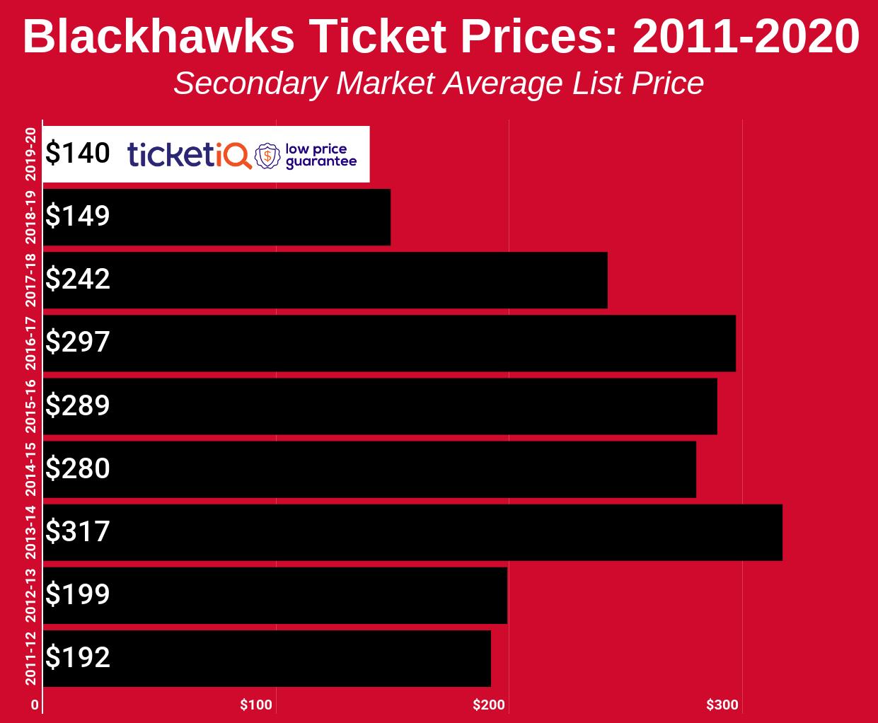 blackhawks-2011-2020