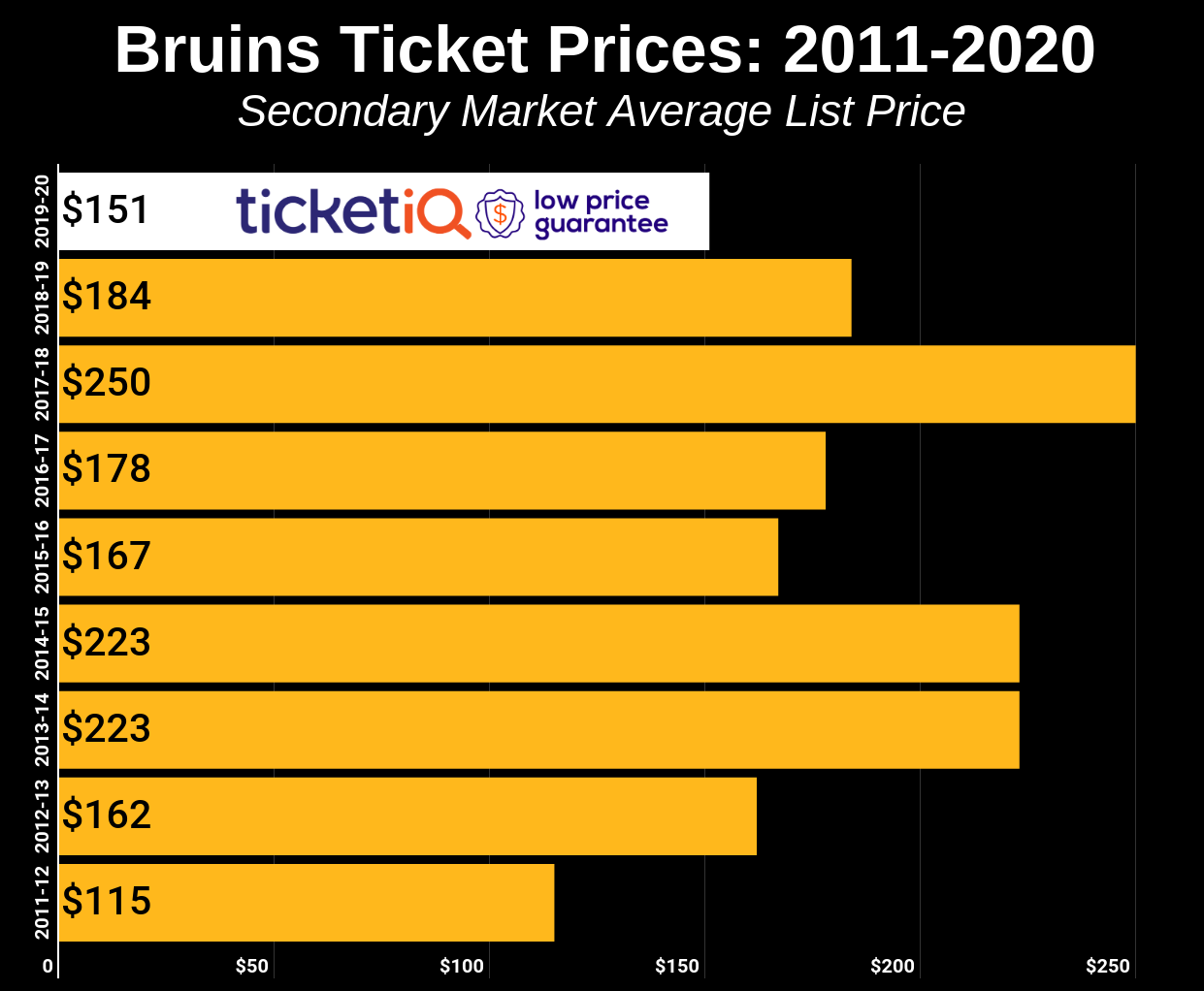 Bruins Ticket Prices