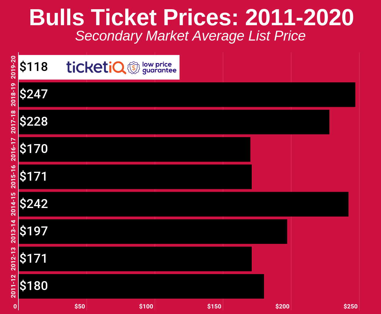 How To Find The Cheapest Chicago Bulls Tickets + Face ...