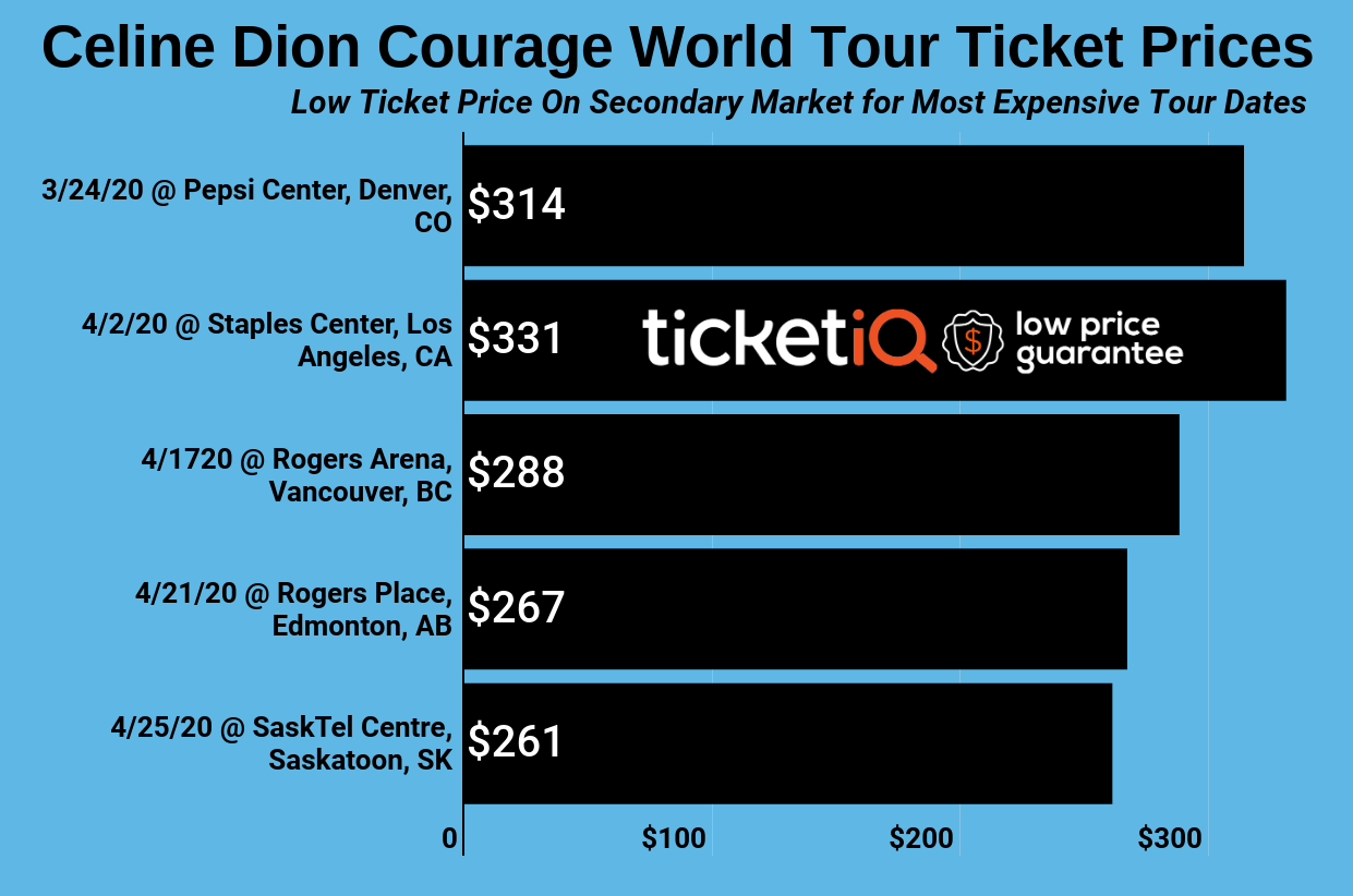 How To Find The Cheapest Celine Dion Tickets For Her Courage