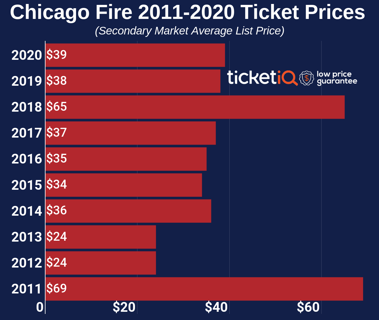 How To Find The Cheapest 2021 Chicago Fire Tickets + All Face Value Options