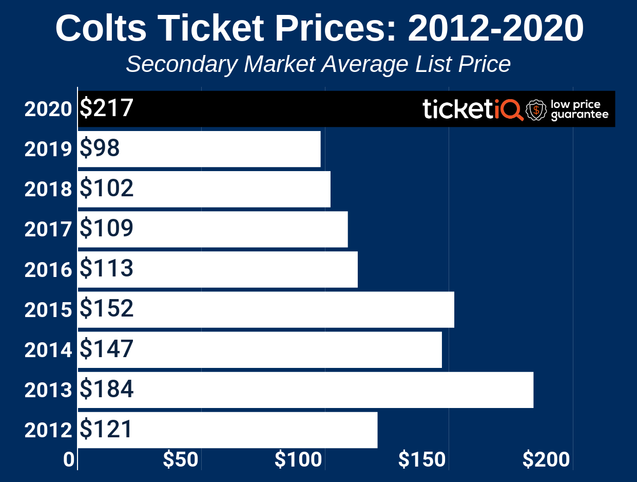 How To Find The Cheapest Indianapolis Colts Tickets + Face Value Options