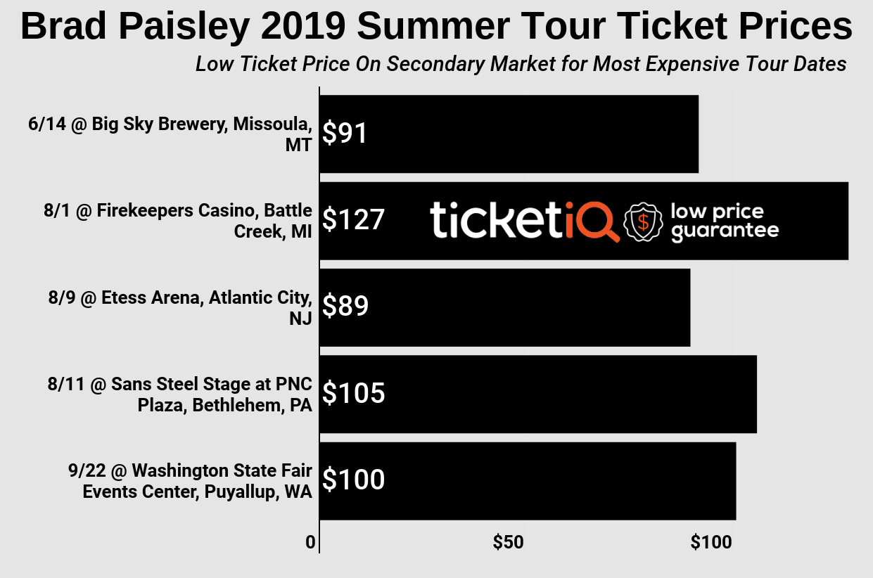 Where To Find The Cheapest Sold Out Brad Paisley Tickets for 2019 +