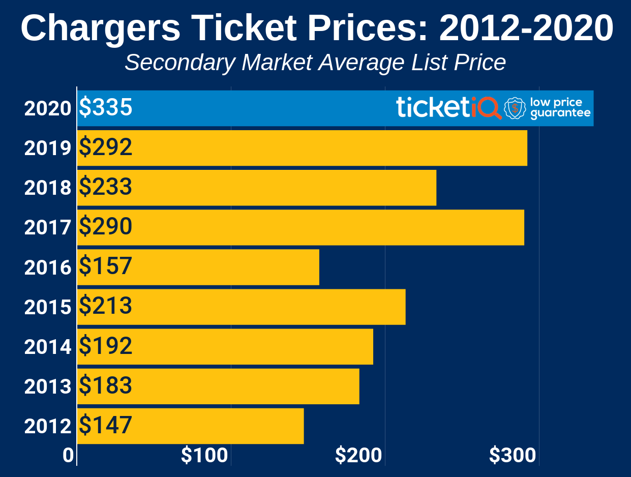 How To Find The Cheapest Los Angeles Chargers Tickets + Face Value Options