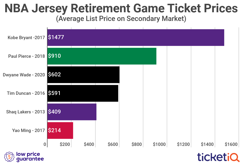 How To Find The Cheapest Dwyane Wade Jersey Retirement Game Tickets