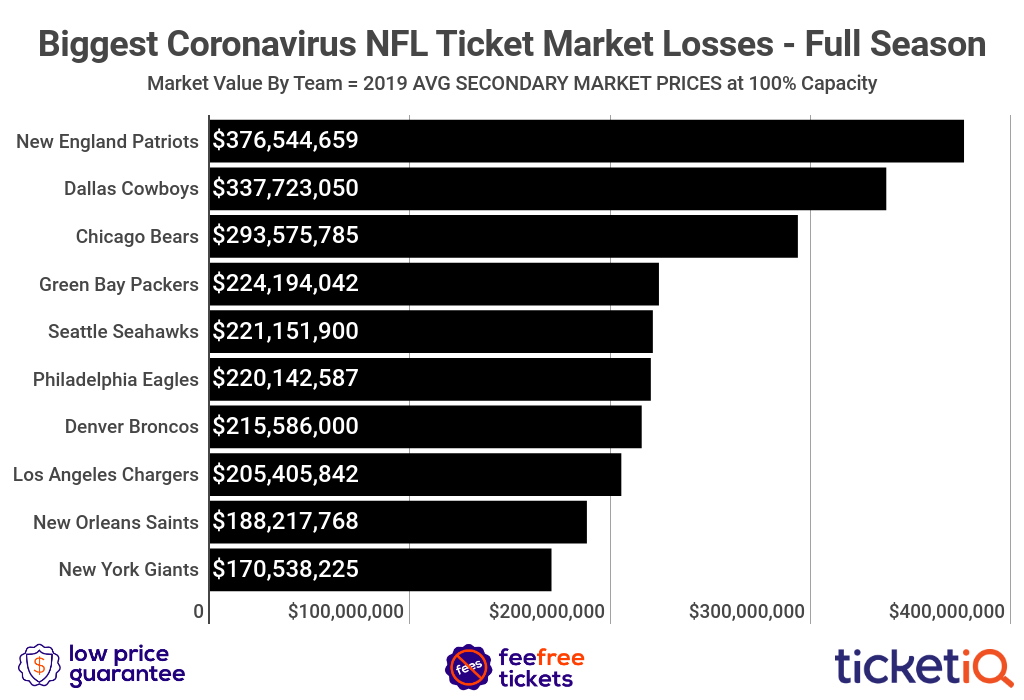 Coronavirus and NFL Tickets: Where To Buy and Refund Policies