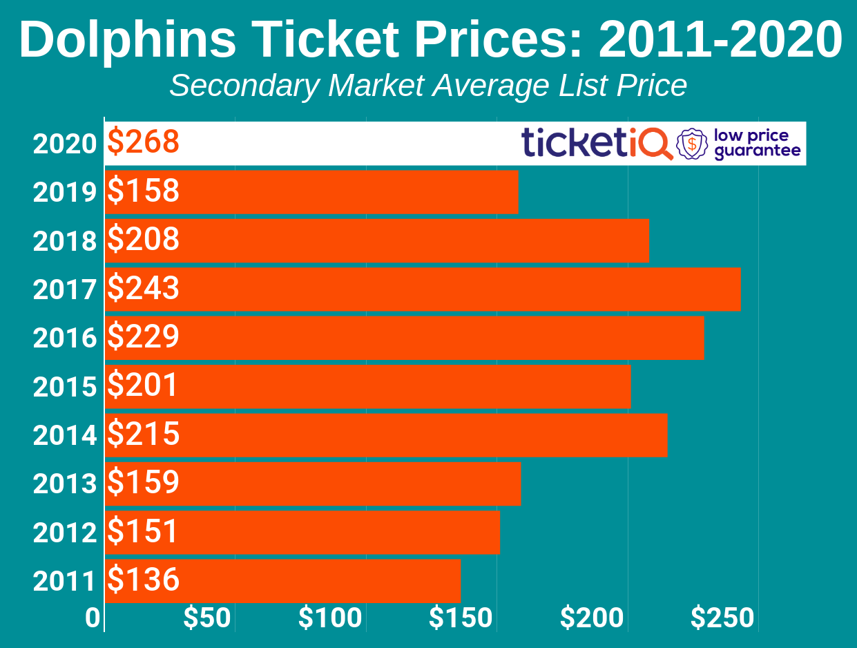 How To Find The Cheapest Miami Dolphins Tickets + Face Value Options