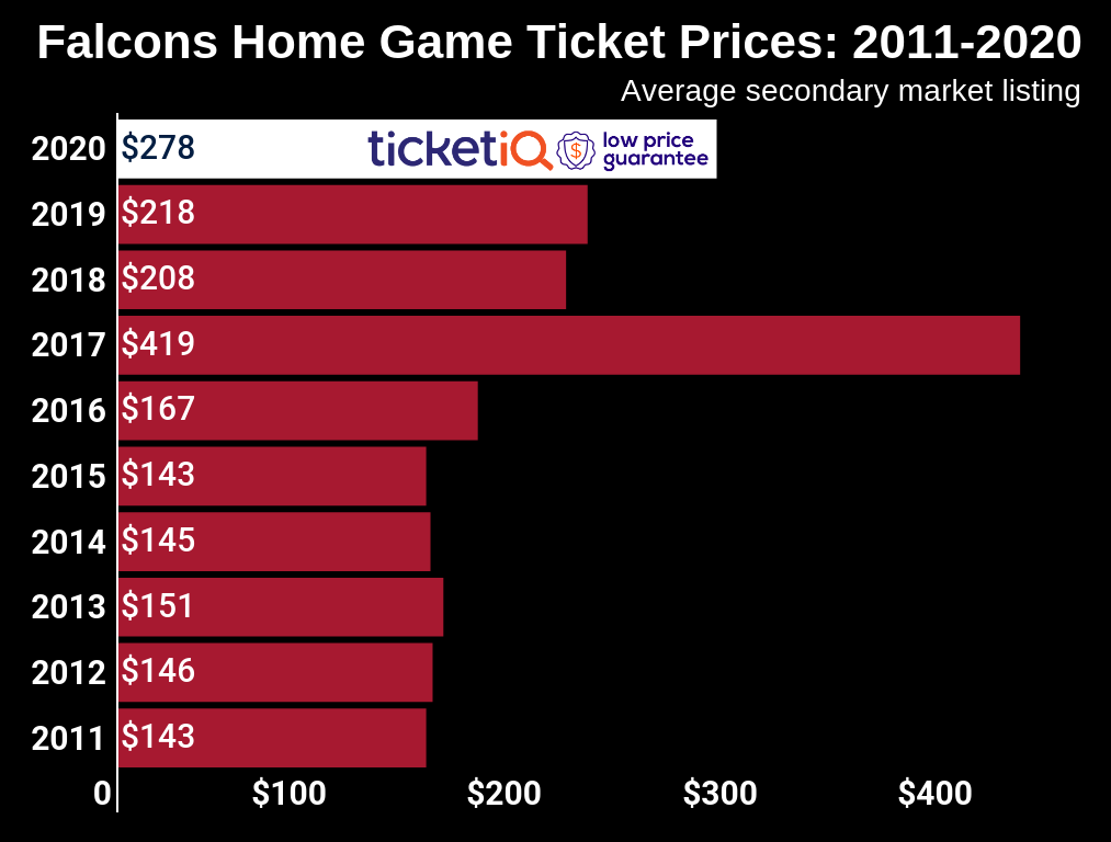 How To Buy The Cheapest Atlanta Falcons Tickets + Face Price Options