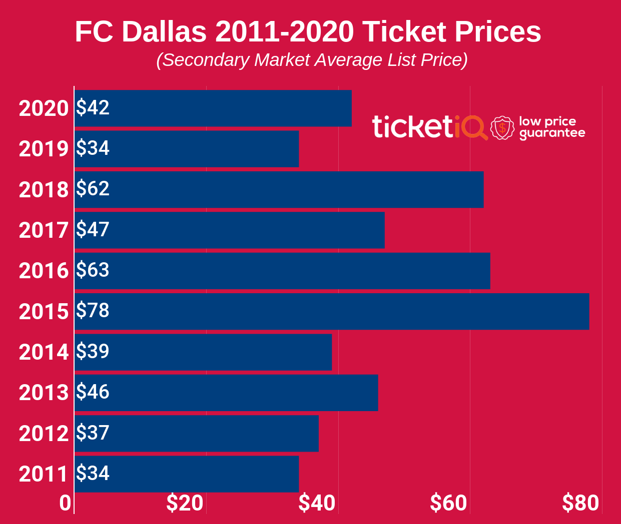 How To Find The Cheapest FC Dallas Tickets + Face Value Options