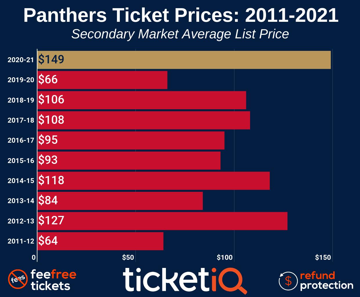 florida-panthers-2011-2020