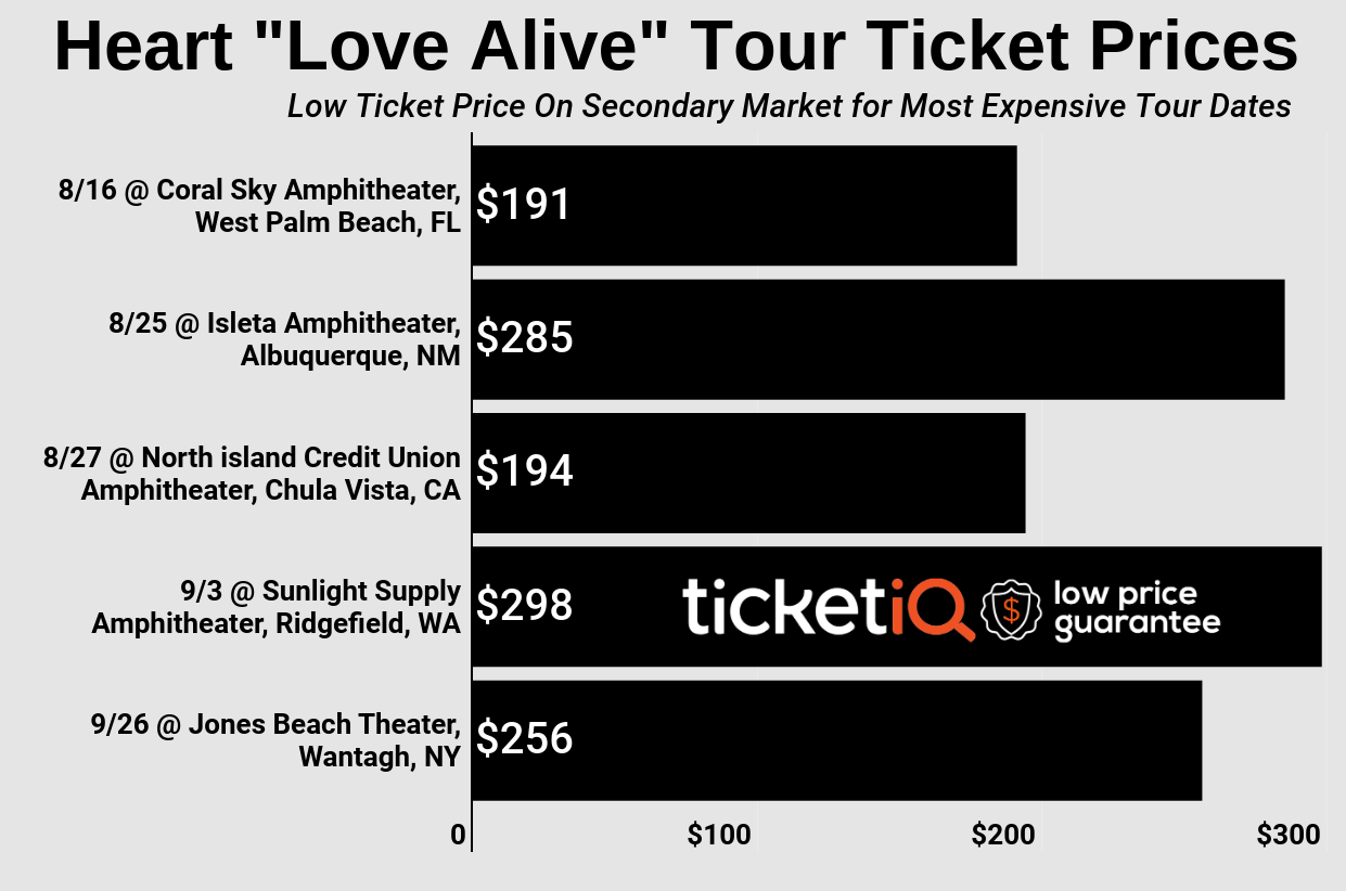 "How To Find The Cheapest Heart Tickets For The ""Love Alive"" Tour + Face Value Options"
