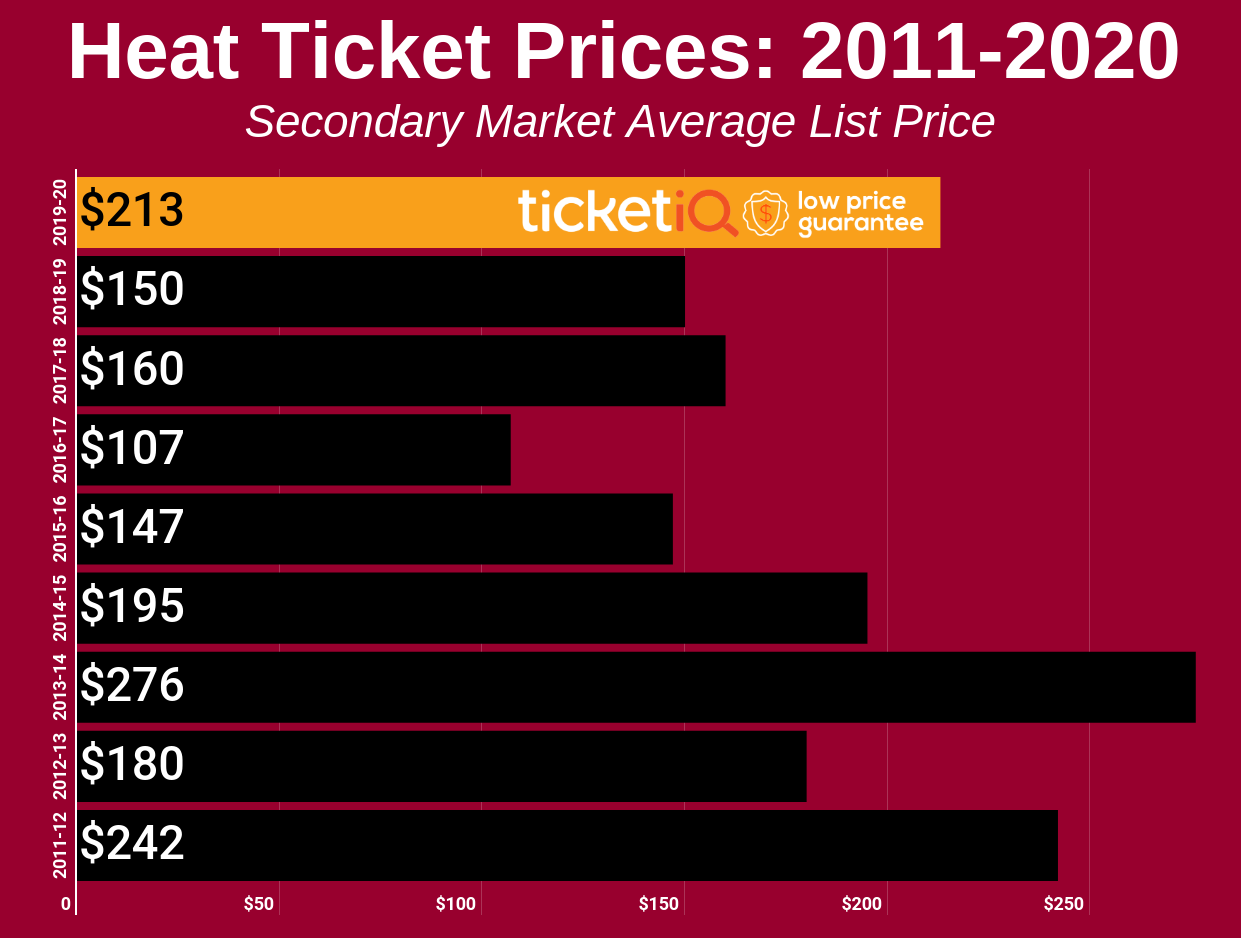How To Find The Cheapest Miami Heat Tickets + Face Value Options