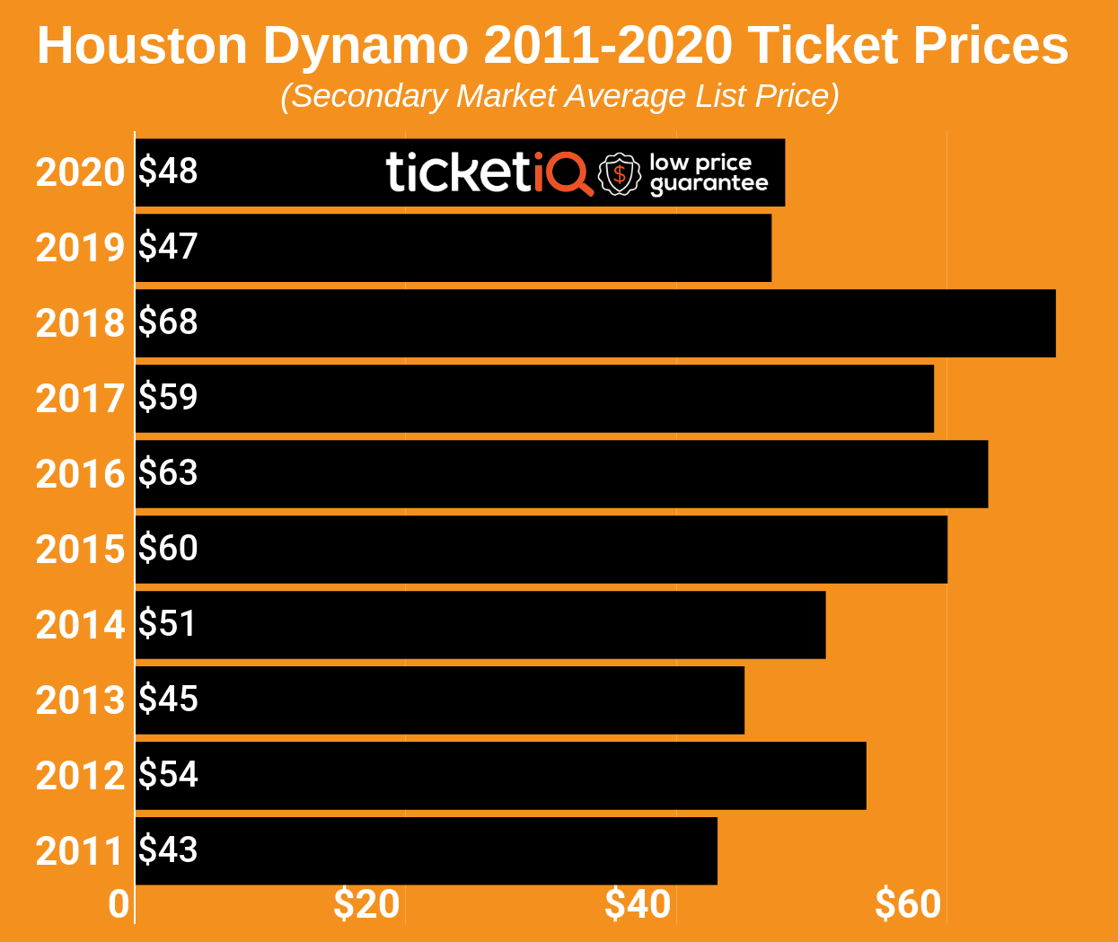 How To Find The Cheapest Houston Dynamo Tickets + Face Value Options