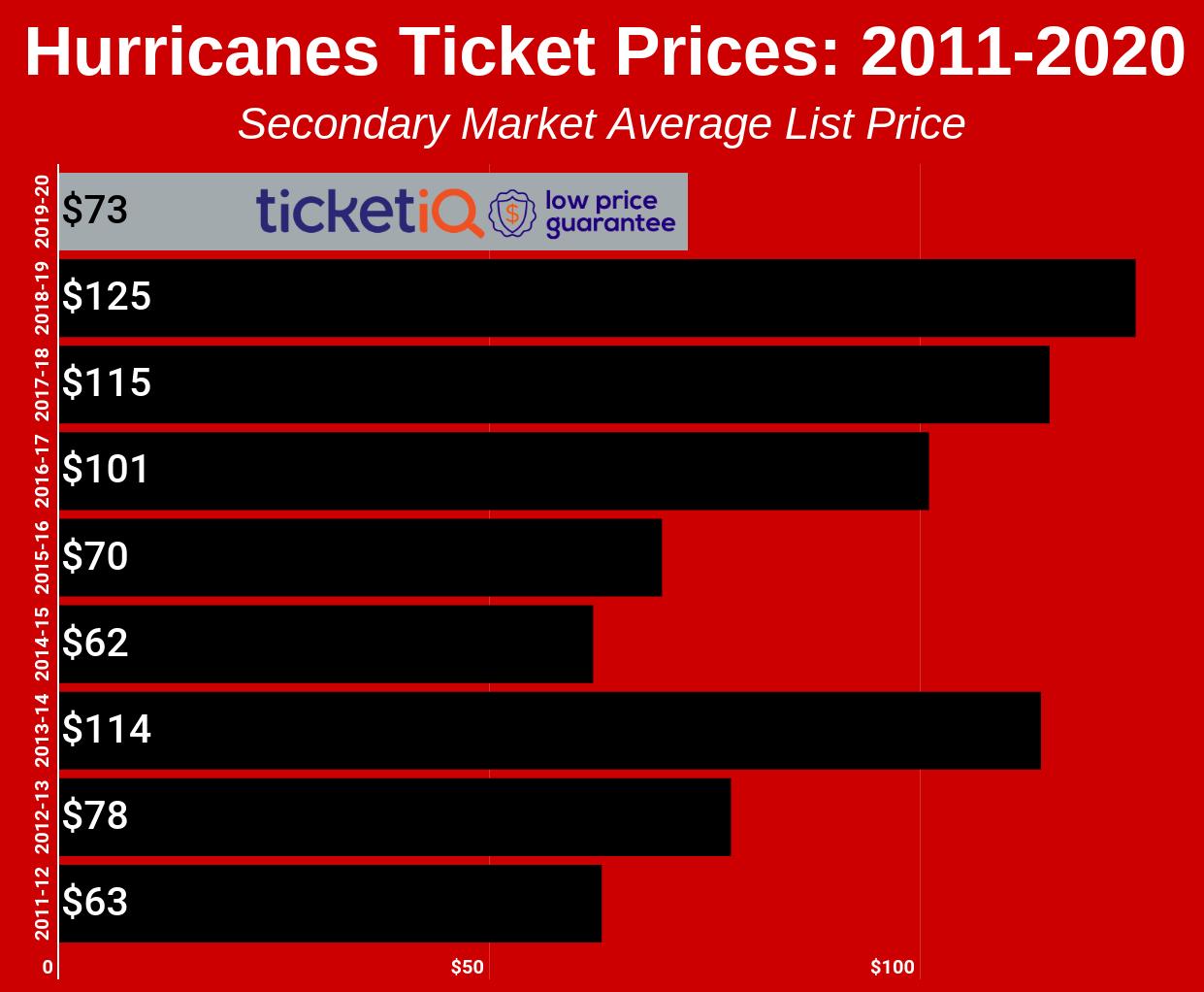 hurricanes-2011-2020-2