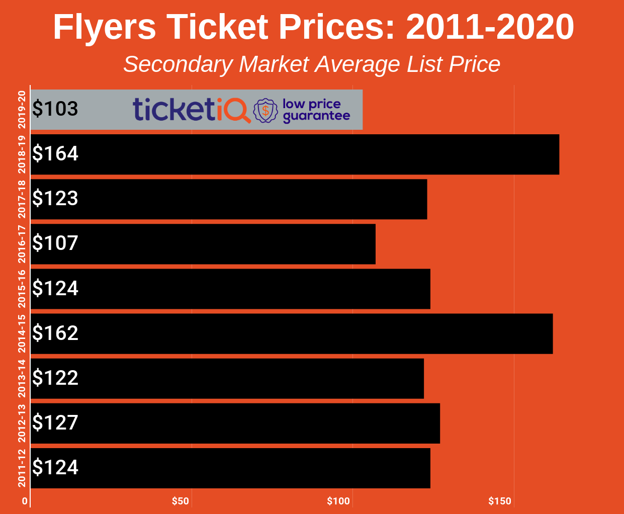 how to find the cheapest philadelphia flyers tickets
