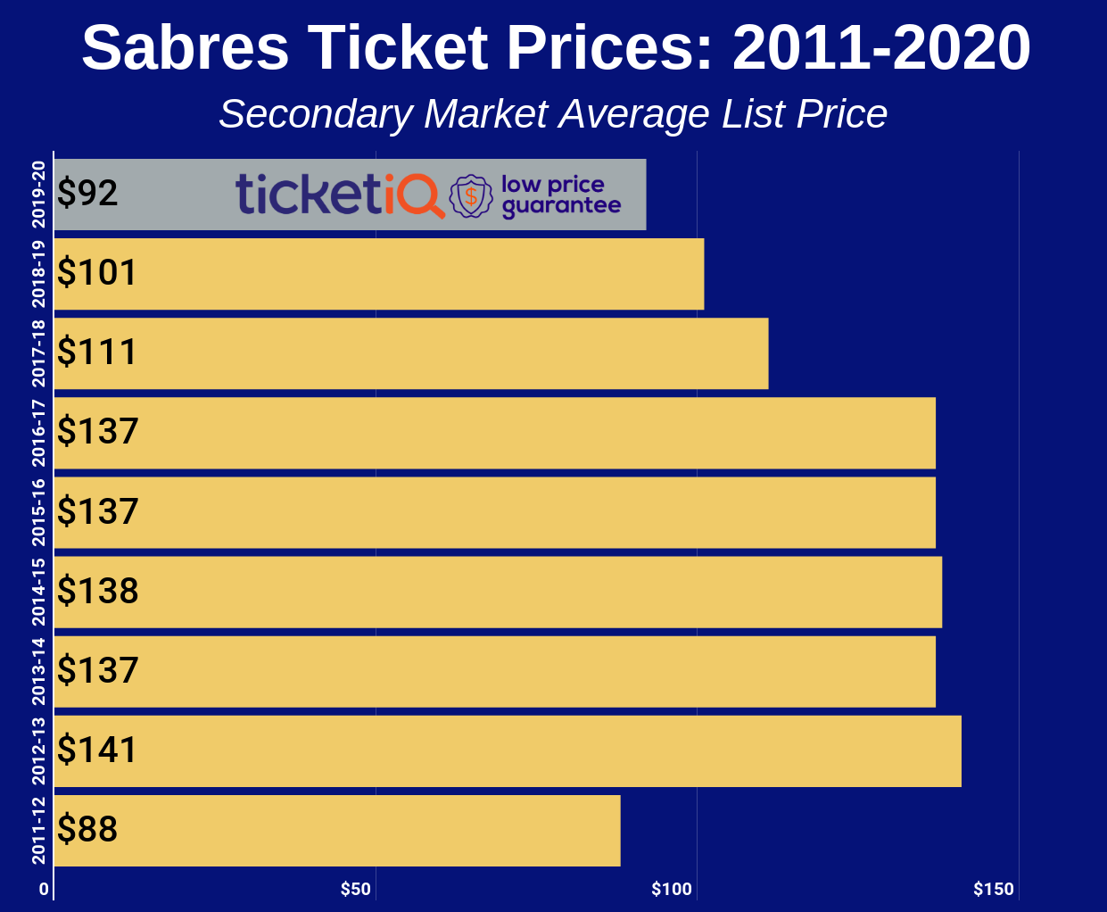 Sabres Ticket Prices