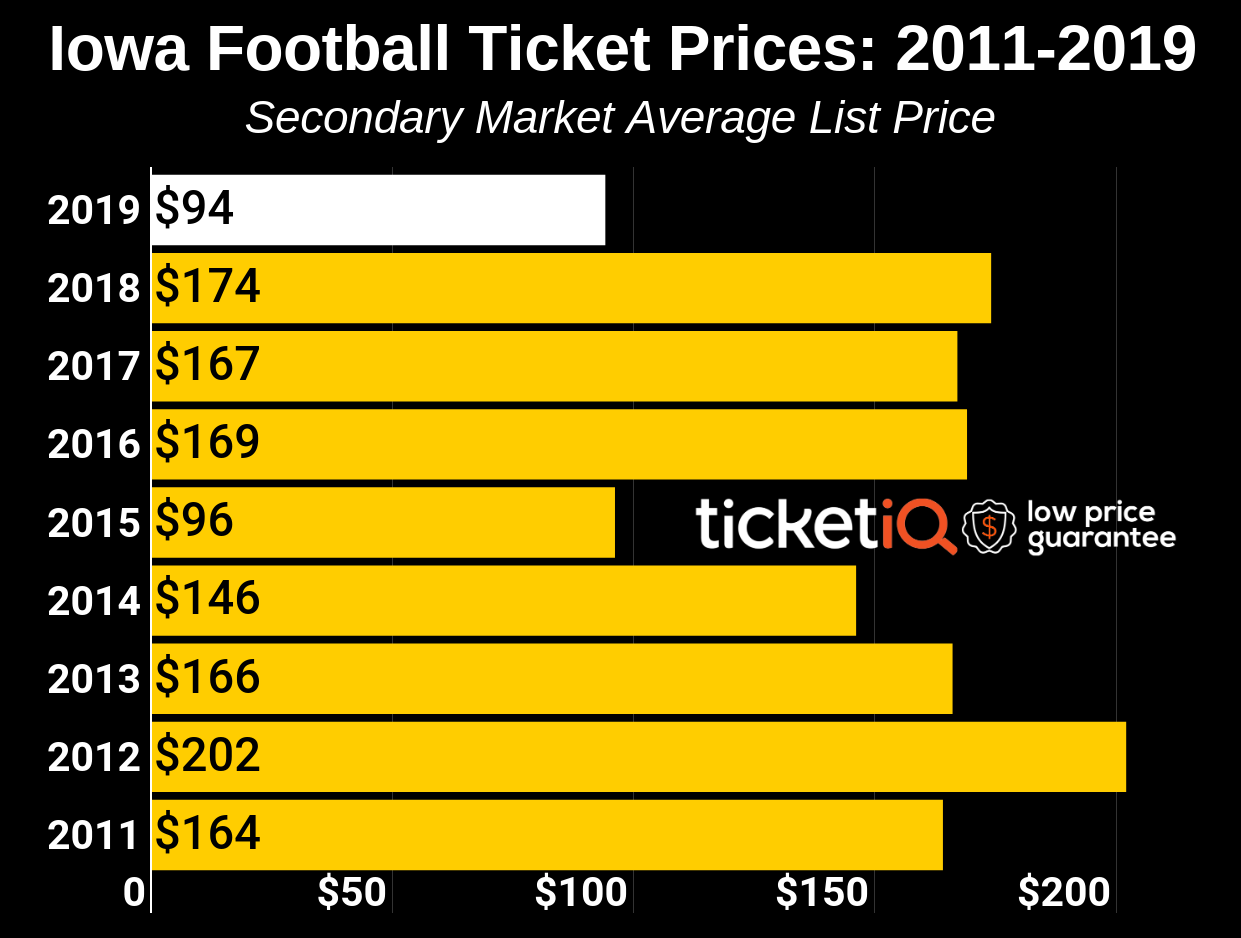 How To Find The Cheapest Iowa Football Tickets + Face Value Options