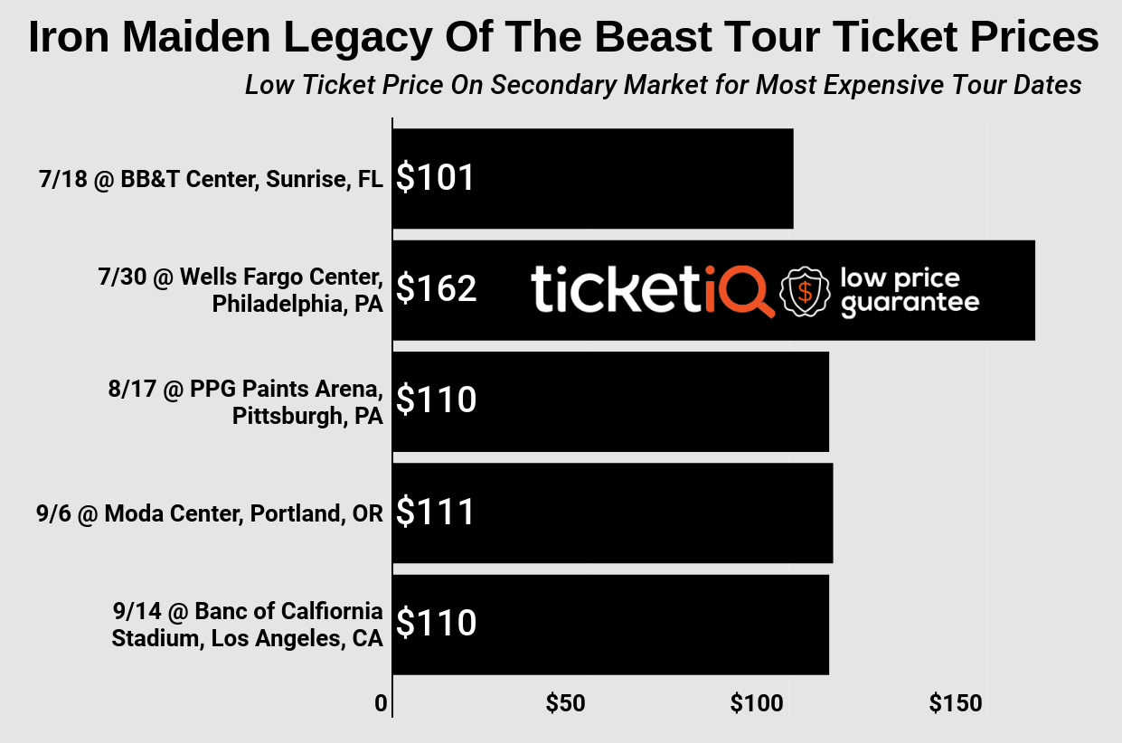 "How To Find The Cheapest Iron Maiden Tickets For The ""Legacy Of The Beast Tour"" + Face Price Options"