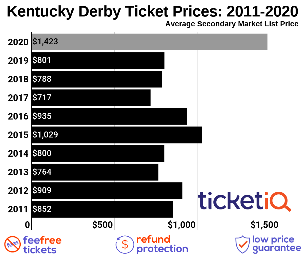 How To Find The Cheapest 2020 Kentucky Derby Tickets, Face Value Options + COVID19 Updates