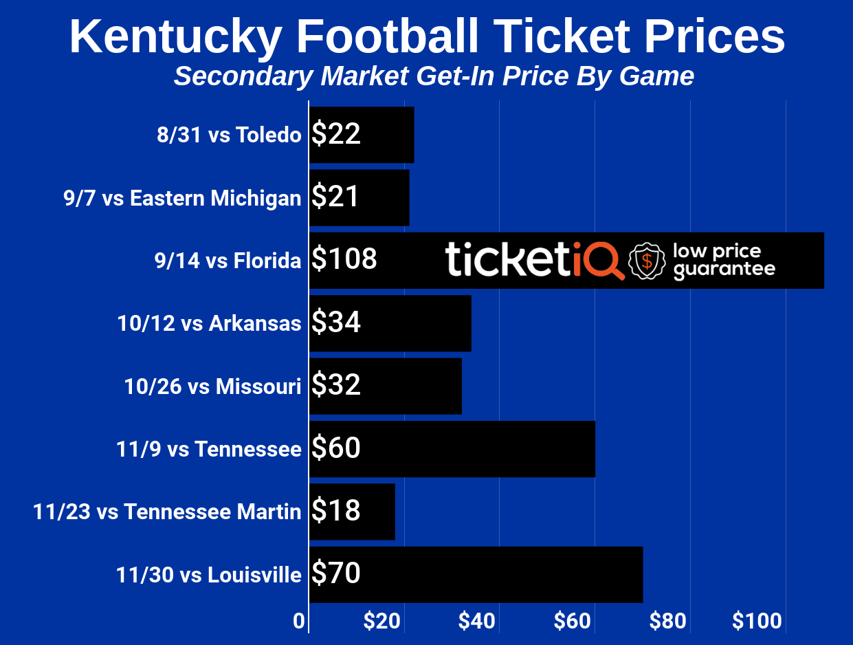 Where To Find Cheapest Kentucky Vs. Florida Football Tickets At Kroger Field